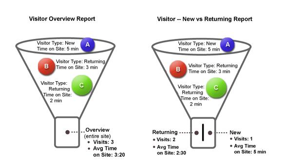 网站数据的记录过程是如何完成的_网络营销