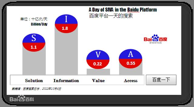 网络营销理论SIVA模型在百度MOMENTS的完整体现_网络营销