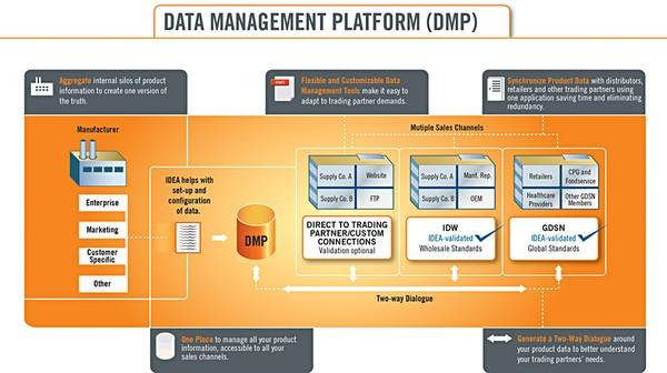 Ad Network、Ad Exchange、DSP、SSP、RTB 和DMP 的权威解释_网络营销