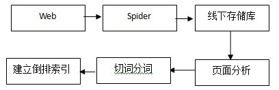搜索引擎索引系统概述(一)_网络营销