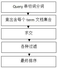 搜索引擎检索系统概述_网络营销