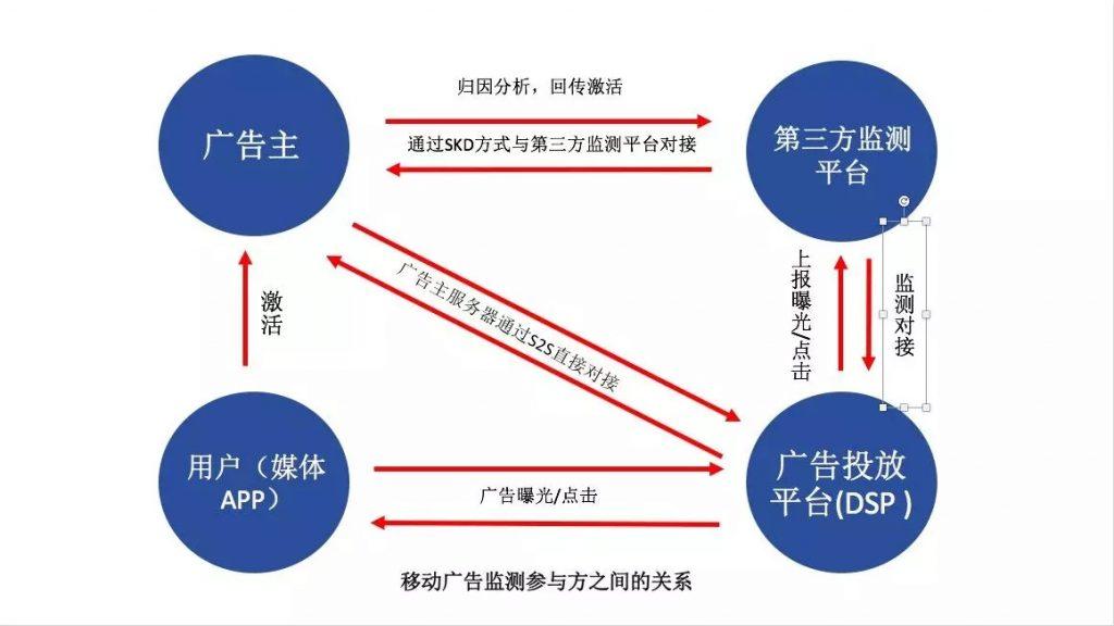 移动广告监测原理图