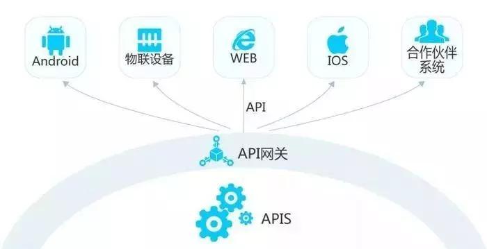 API的原理图